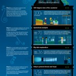 The Big Data Economy