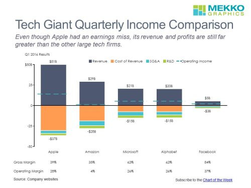 tech-giant-income-comparison